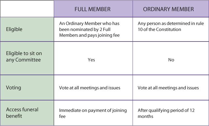 JuvDet_Membership_table